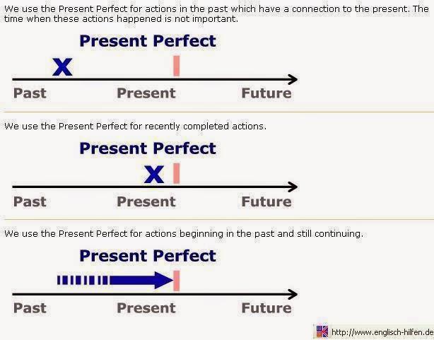 contoh soal essay present perfect tense beserta jawabannya
