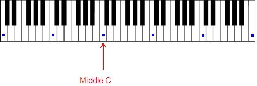 Basic Piano Fingering Lesson   Chords For New Hindi Songs
