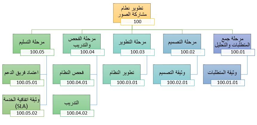 كتاب data structure بالعربي pdf