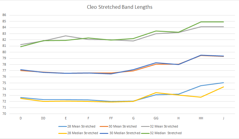 Line chart showing Cleo's stretched band lengths in D-J cups in 28, 30 and 32 bands
