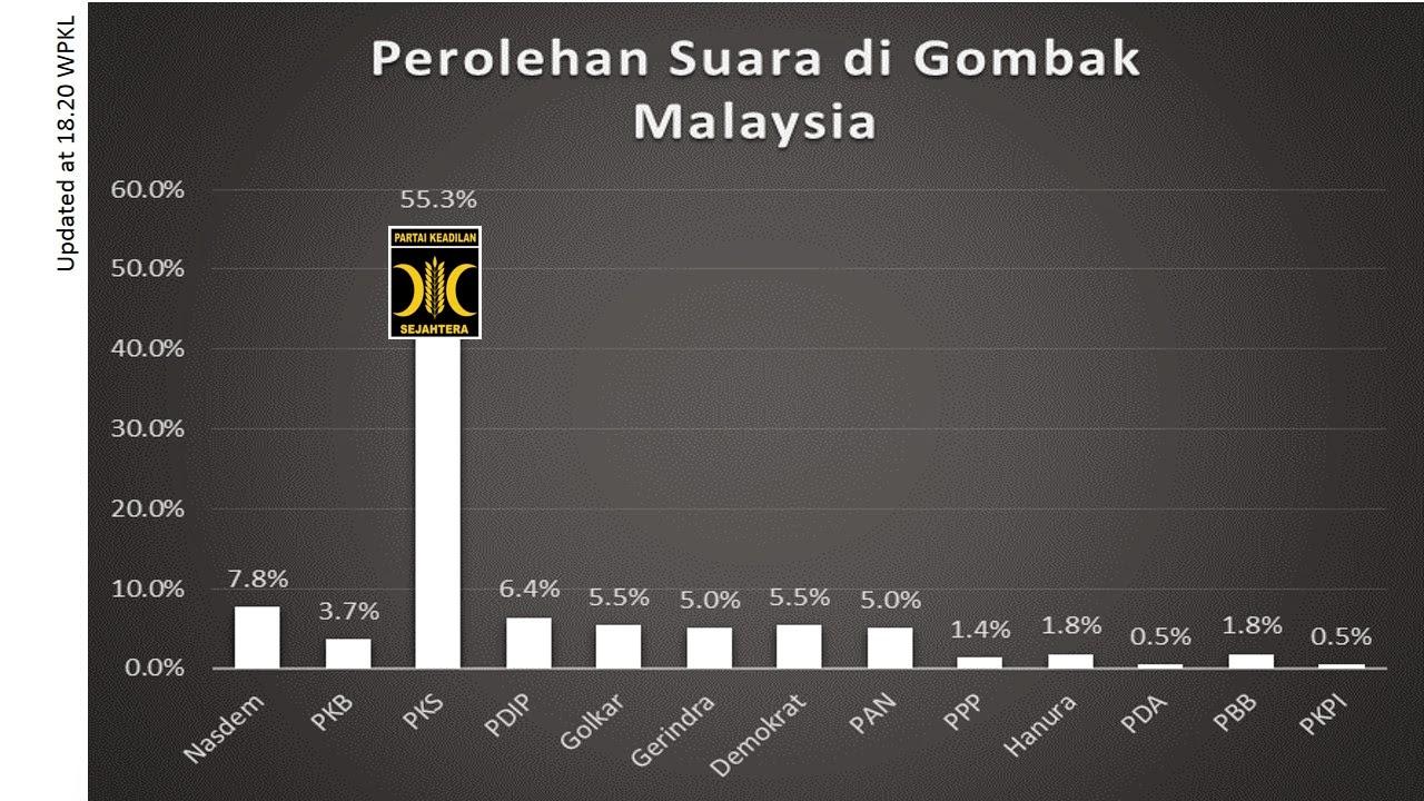 Real Count: PKS Menang Telak di Gombak, Malaysia