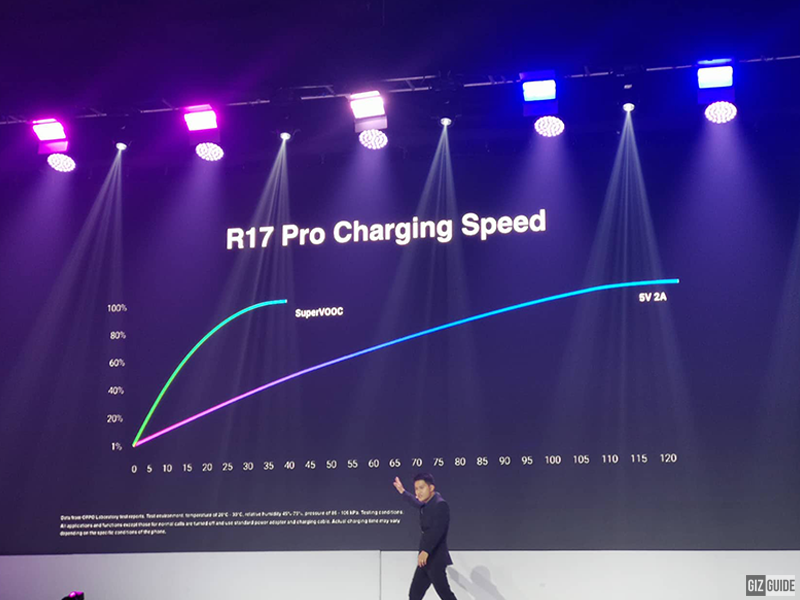 R17 Pro charging speed