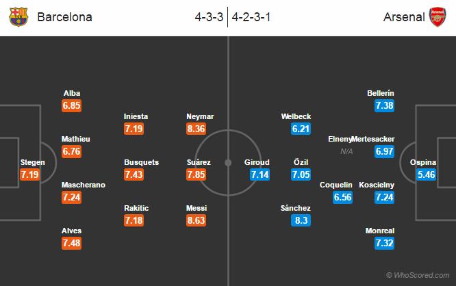 Possible Lineups, Team News, Stats – Barcelona vs Arsenal