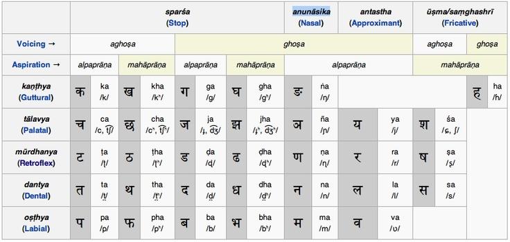 Samskrita Bhasha Bodha (संस्कृतभाषाबोध) Sanskrit - sanskrit alphabet chart