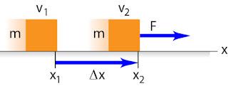 Gambar Hubungan energi kinetik dengan usaha