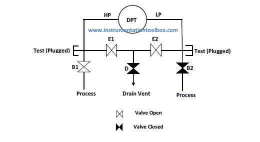 Pressure Transmitter Manifold Diagram Wiring Diagram Library