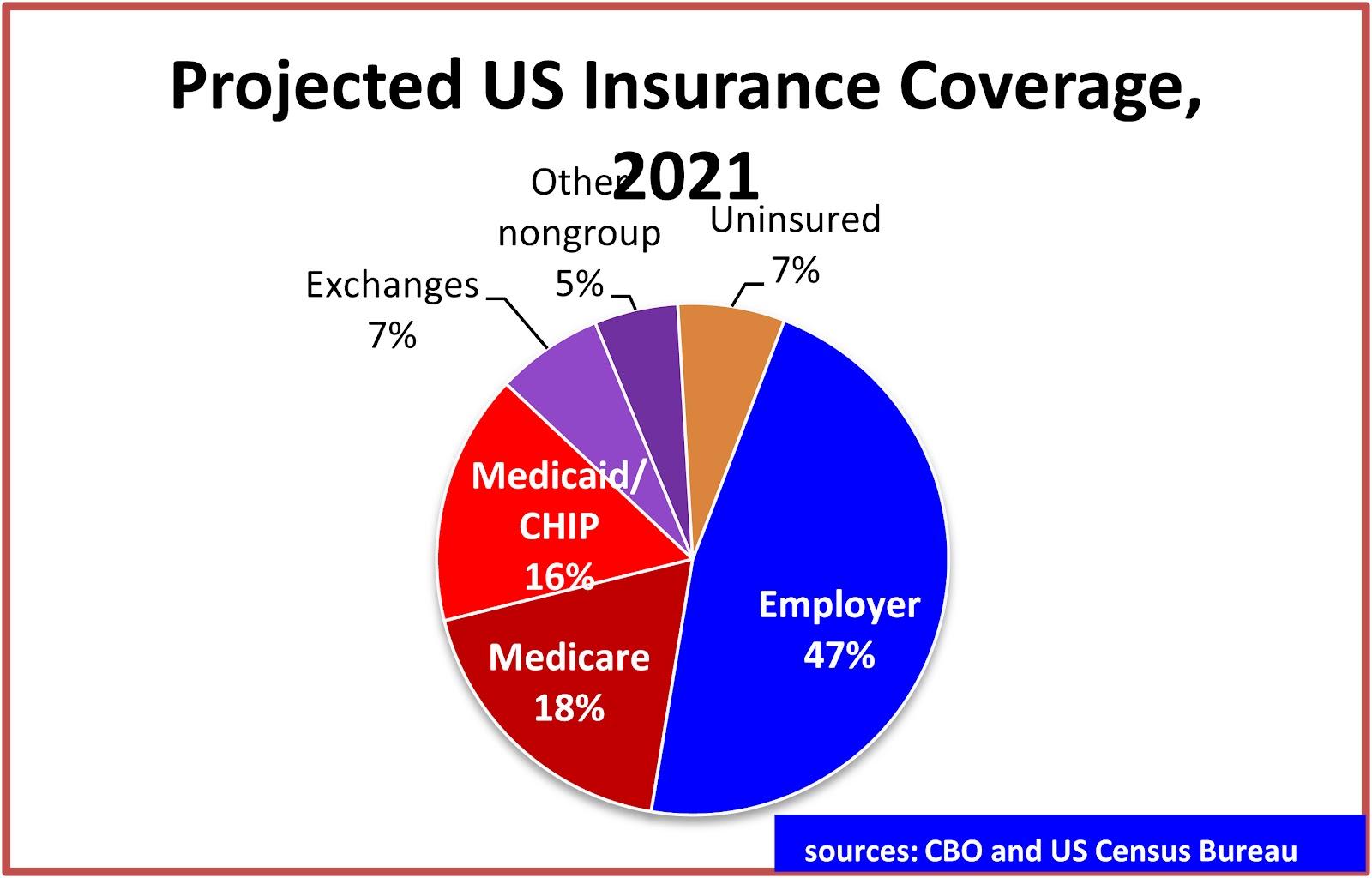 Us Health Care Insurance
