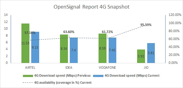 4G speed comparison open signal data