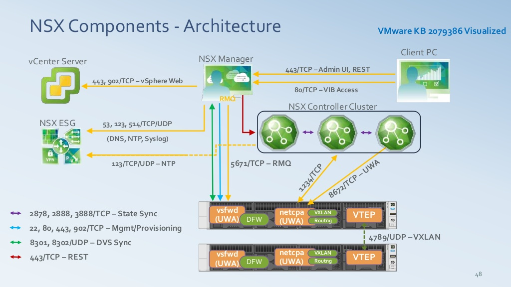 "Micro-segmentation Defined – NSX Securing ""Anywhere"" ~ DBA ..."