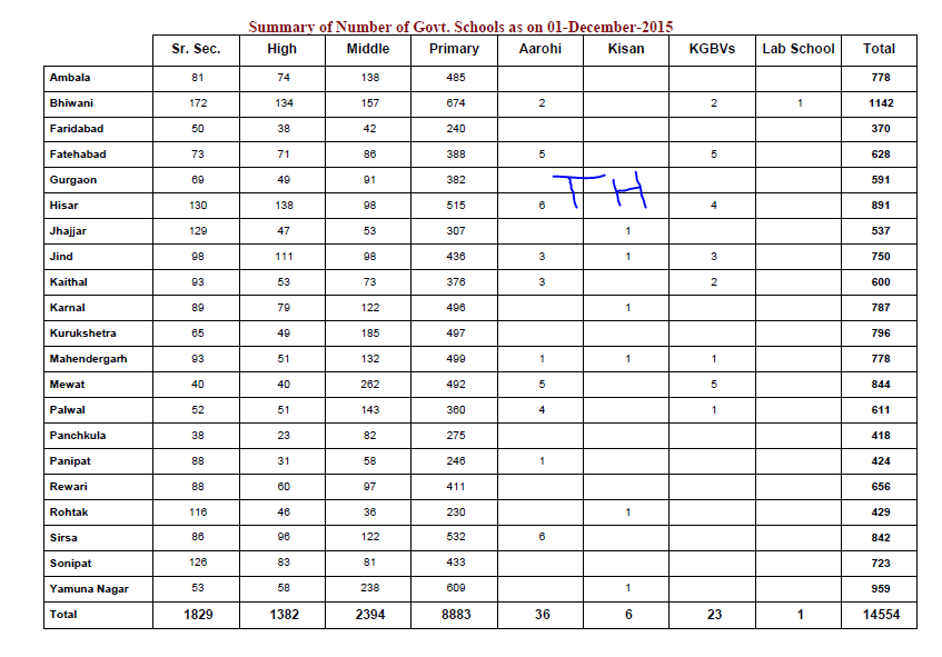 Zone wise list of all primary, Middle, High, Sen sec  school