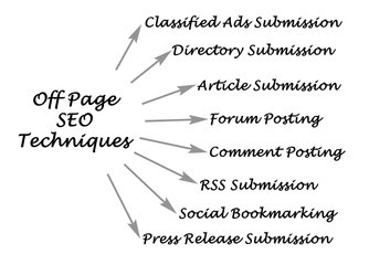 off page seo kya hai techniques hindi details
