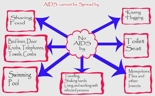 AIDS Kaise Failta Hai or Kaise Nahi | एड्स कैसे फैलता