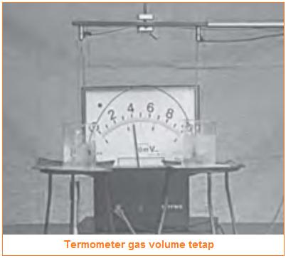 Termometer gas volume tetap - Jenis-jenis termometer