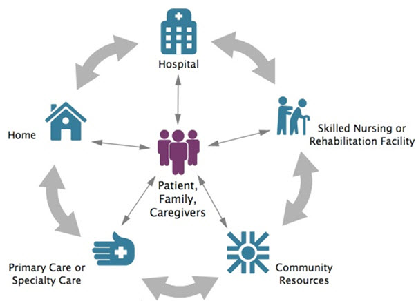 Patient Care Transition from Hospital to Home