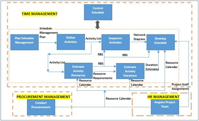 pmbok 5 process flow chart  u2013 the wiring diagram