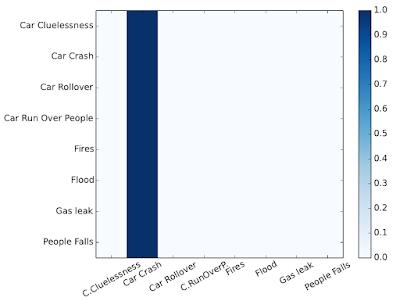 Figura 13: matriz de confusión de Regresión logística