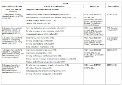 A table linking each anticipated result to specific requirements for resources.