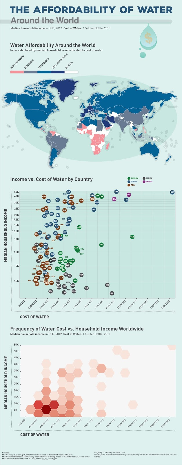 Water affordability