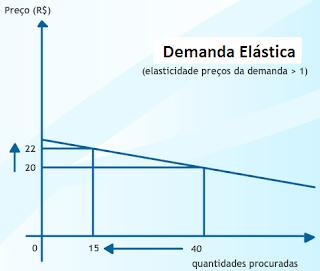 Elasticidade - preço da demanda e da oferta-1