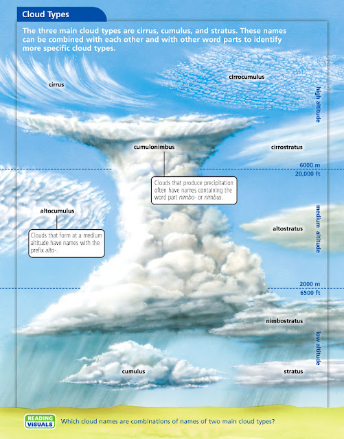 NASA Cloud Chart Printable (page 3) - Pics about space