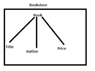 Book store tree