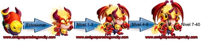 imagen del crecimiento del dragon satanito