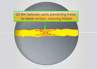 Principles of Aircraft Engine Lubrication