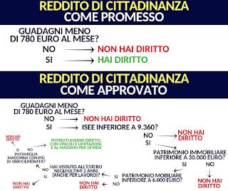 reddito di cittadinanza domanda e requisiti
