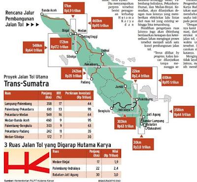 Rencana Pembangunan Jalan Tol Trans Sumatra