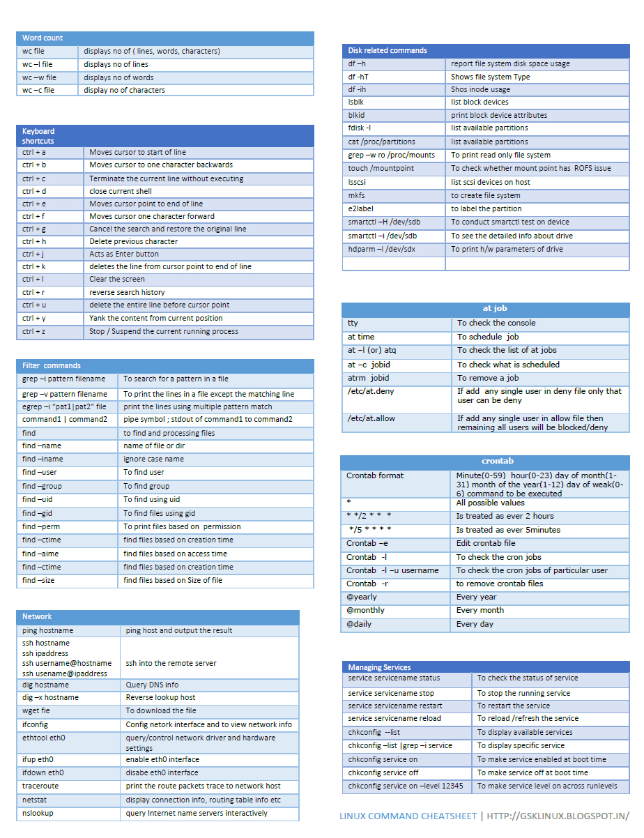 Linux Command cheat sheet | gskLinux