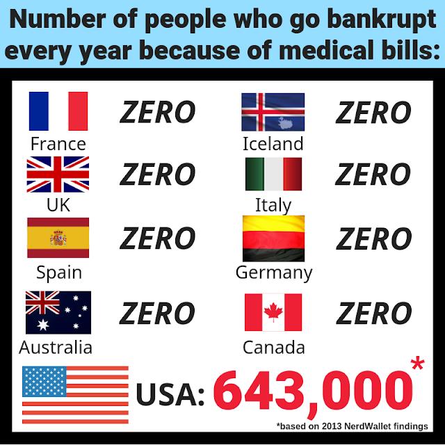 Graphic:  Number of people who go bankrupt every year because of medical bills:  France, zero; Iceland, zero; UK, zero; Italy, zero; Spain, zero; Germany, zero; Australia, zero; Canada, zero; USA, 643,000.  (based on 2013 NerdWallet findings)