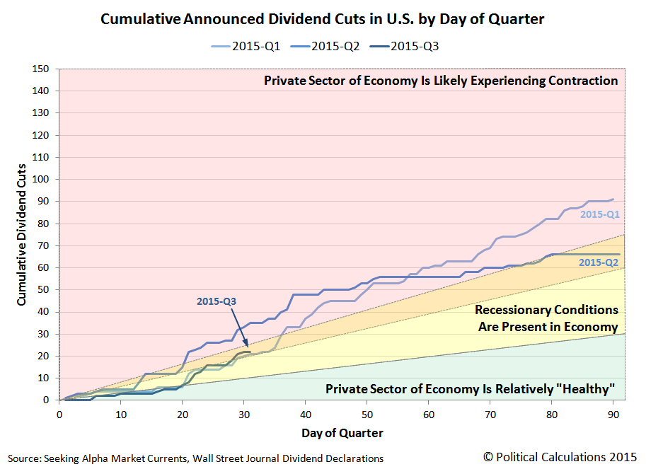Cumulative Announced Dividend Cuts in U.S. by Day of Quarter, 2015, Snapshot on 31 July 2015