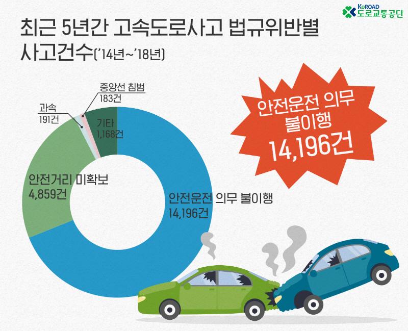 도로교통공단, 최근 5년간(2014년~2018년) 가장 높은 고속도로 법규위반 집계