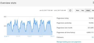Statistik Blog ID Harvest