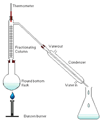 industrial separation of a mixture fractional distillation Fractional distillation this process is used to separate mixture of two or more miscible liquids having different boiling points it can be carried in two ways as under.