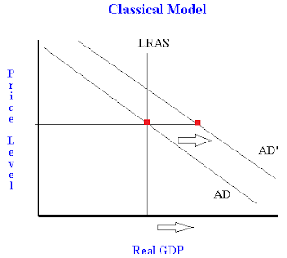 How A Shift In Aggregate Demand Affects The Classical
