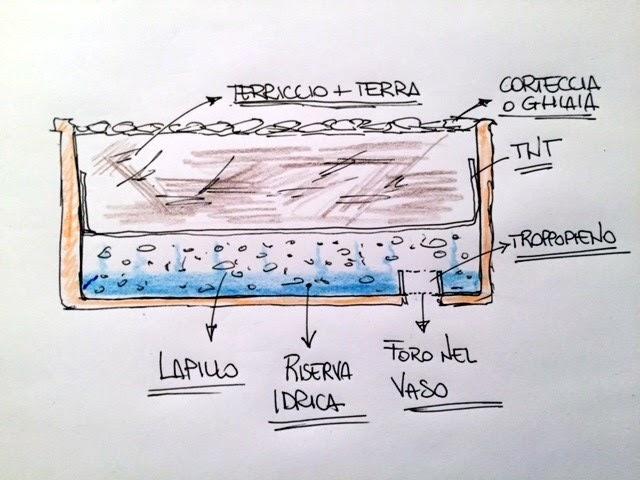 Sistema di drenaggio dellAcqua Integrato Colore: Verde Giardino e terrazza U-greeny Untersetzer Sottovaso multibox per fioriera rialzata per balconi Resistente alle intemperie