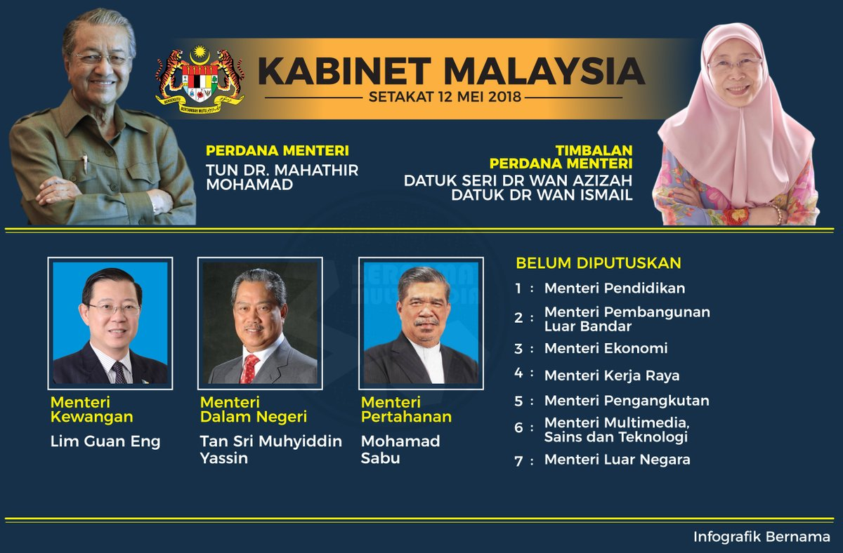 Ini Susunan Menteri Kabinet Mahathir Mohamad Portal Islam
