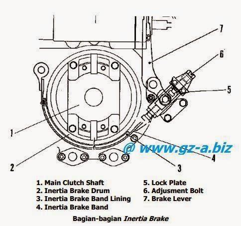 Penjelasan Inertia Brake Pada Clutch