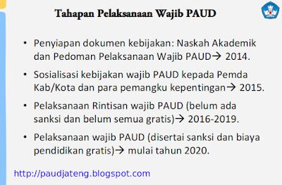 Rintisan Wajib PAUD Dalam Mendukung PAUDISASI 2025 wajib belajar paud wajar paud