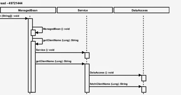 Ns Infra Automatic Sequence Diagram Generation