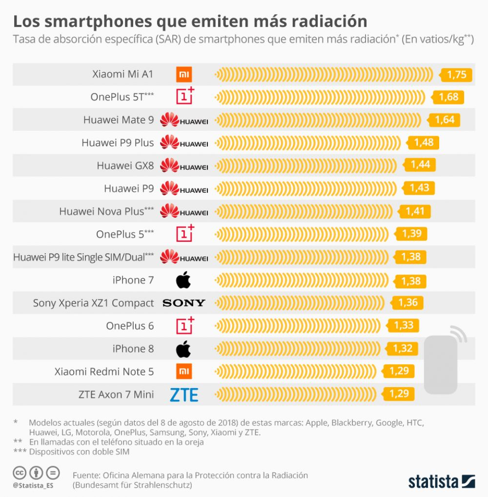 Smartphones que mas radiacion emiten
