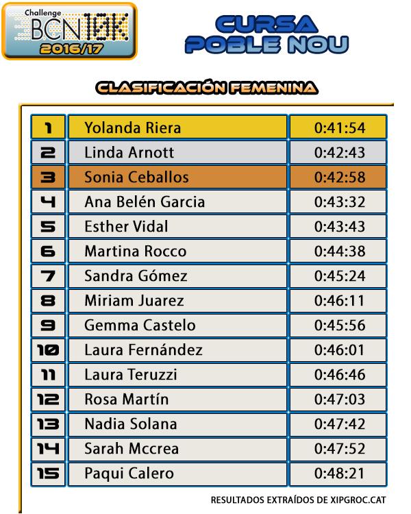 Cursa Poble Nou 2016 - Clasificación Femenina