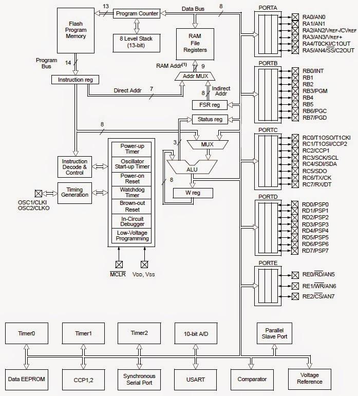 PIC Microcontroller Tritorials (PIC16F877A): PIC16F877A Basics