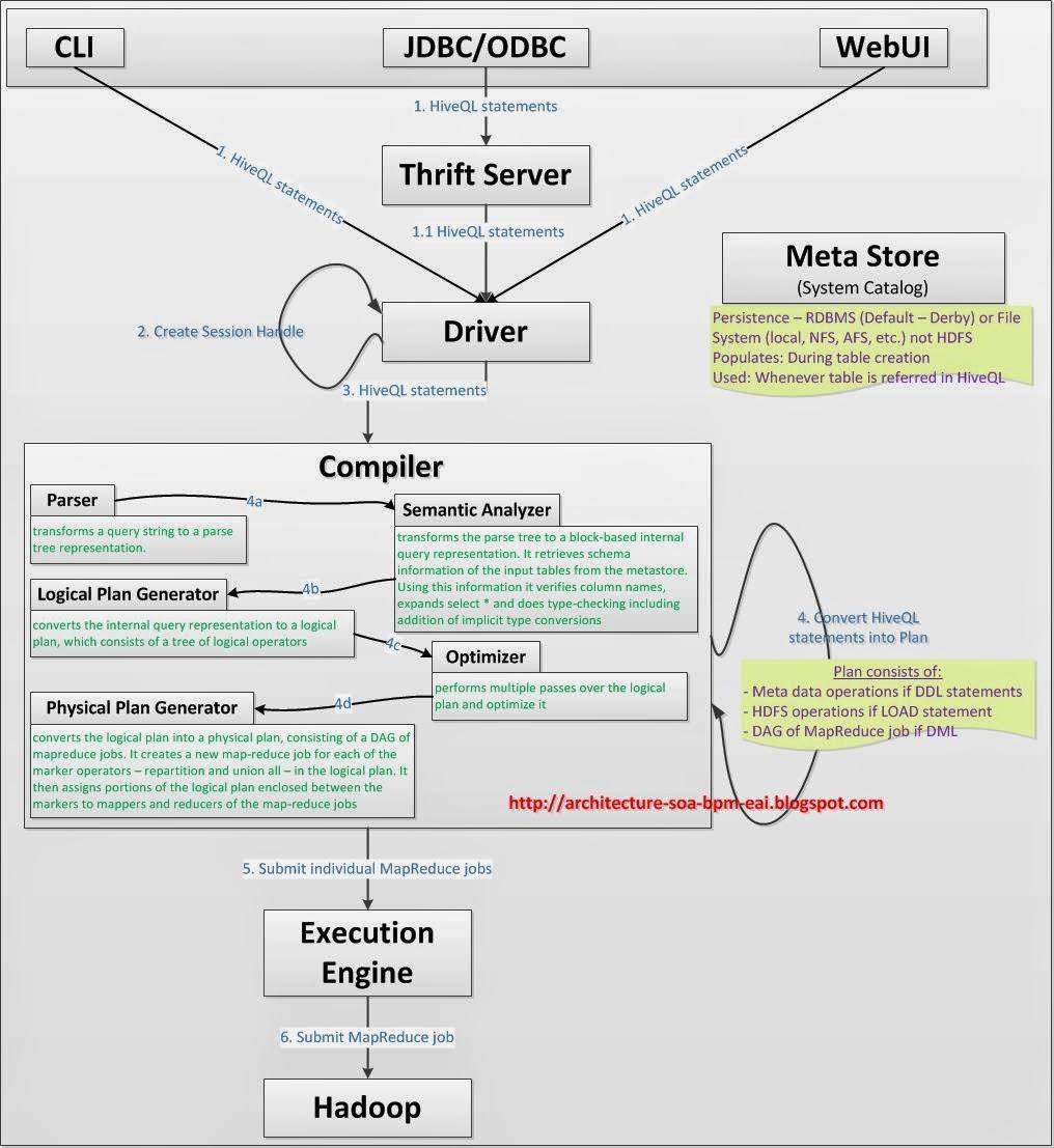 Agile, Scrum, Kanban, Architecture,    : Apache Hive Architecture