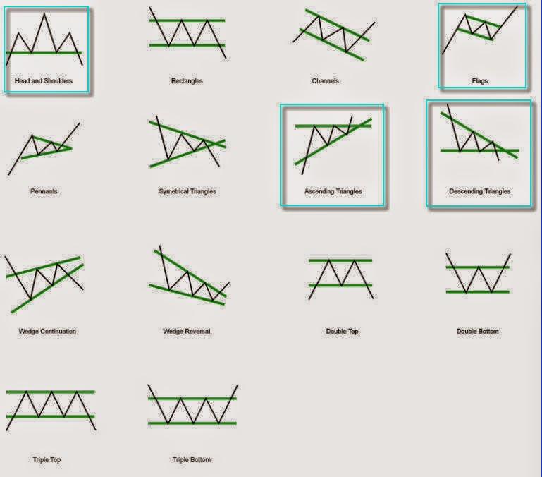 Stock Chart Patterns Found In Stocks Are No Diffe From A Road Signage Or Signboard Will Show The Car Driver Whether He She Is Going