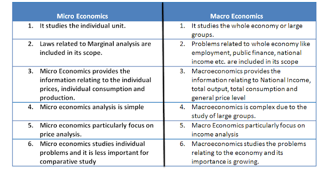 relationship between micro macro and managerial economics uc