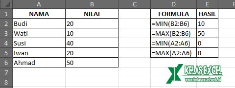 Contoh Fungsi MIN dan MAX Excel