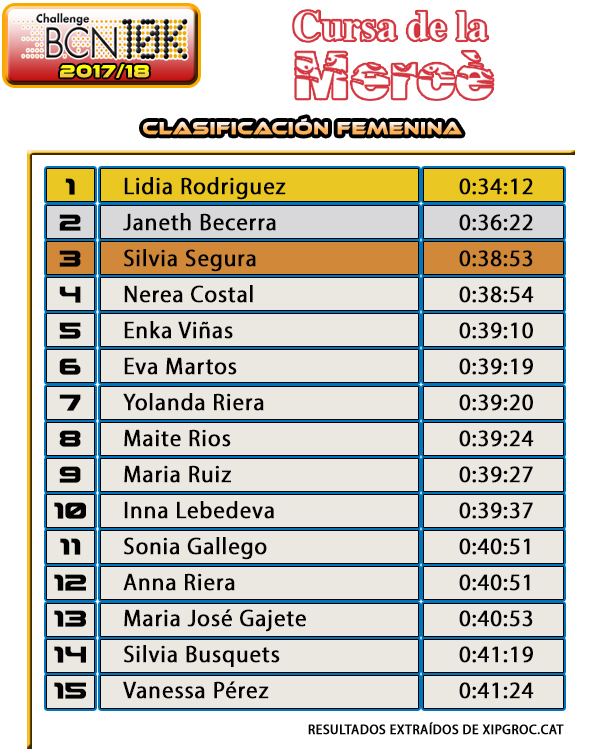 Clasificación Femenina Cursa de la Mercè 2017