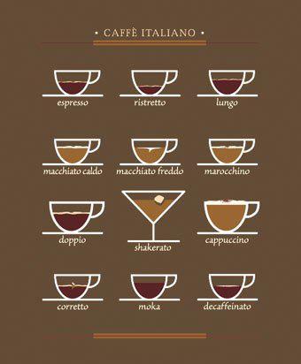 Píldoras de italiano: El café italiano